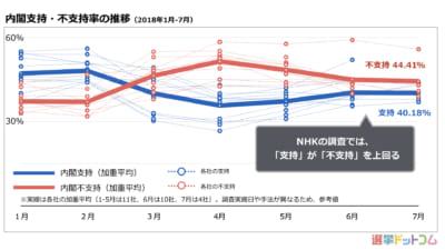 内閣支持率は上昇傾向、支持が上回る調査も。ふたたび「自民党安定期」か?|7月中旬 世論調査まとめ