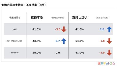 安倍内閣の支持・不支持率は均衡へ。立憲民主党の支持は下落|8月 世論調査まとめ