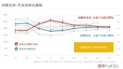 内閣支持率は微増続く。立憲民主党は支持率下落が止まらず|9月 世論調査まとめ