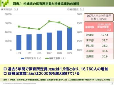 【沖縄県知事選】若者必読! 知事選投票までに知りたい10の数字