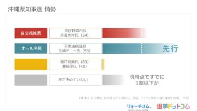 沖縄県知事選 投票意向は国政の与野支持層で二分も、序盤は玉城氏が先行|リサーチコム世論調査