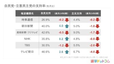 内閣支持率は微増続く。立憲民主党は支持率低下が止まらず、6社の調査で下落|9月 世論調査まとめ