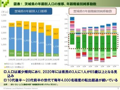 【茨城県議会議員選12月9日投票】若者必読!投票する前に知っておきたい茨城県に関する10の数字