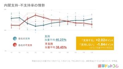 内閣支持率は上昇傾向。立憲民主党はやや支持率微増 11月 世論調査まとめ