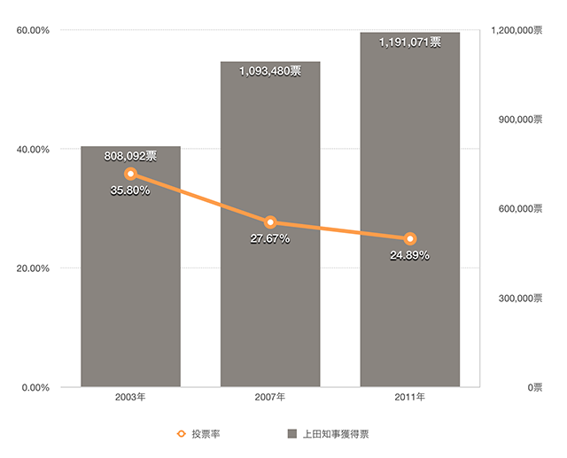 埼玉県知事選挙の投票率と上田知事の得票数