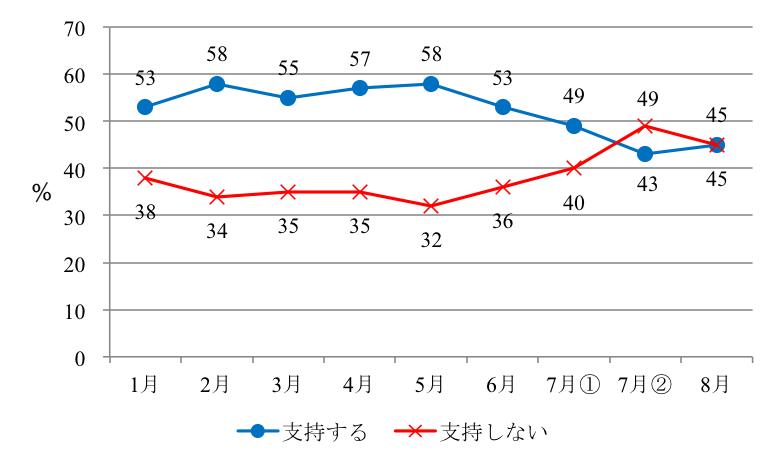 読売新聞社による内閣支持率・政党支持率の動き