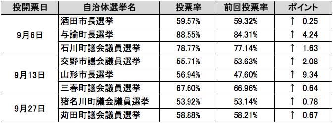 全回選挙時より投票率が向上した選挙