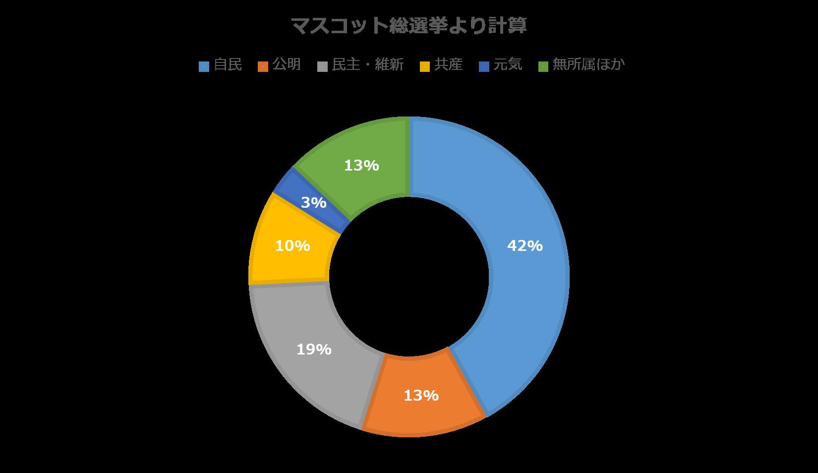 2019参議院選挙(参院選):朝日新聞デジタル