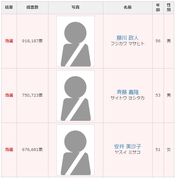 愛知選挙区 改選