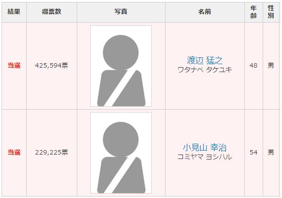岐阜選挙区 改選