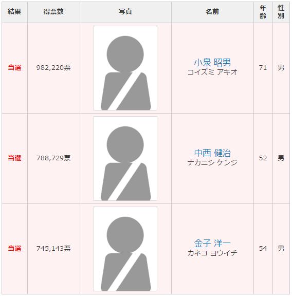 神奈川選挙区 改選