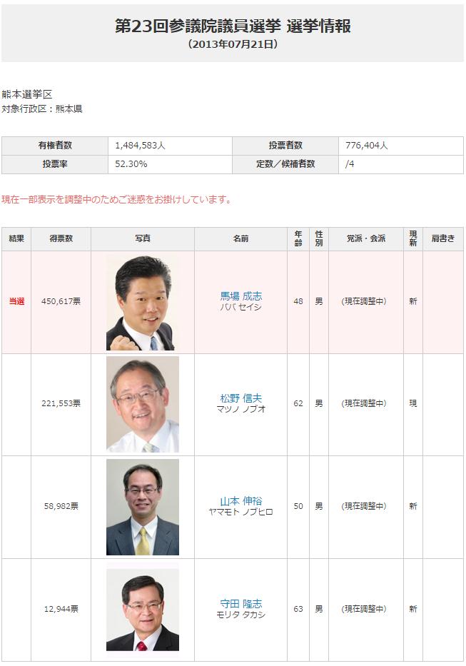 2013年熊本参院選結果