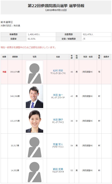 2010年熊本参院選結果