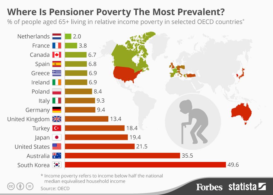 (出典:ForbesJapan データ元: Pensions at a Glance 2015, OECD and G20 indicators)