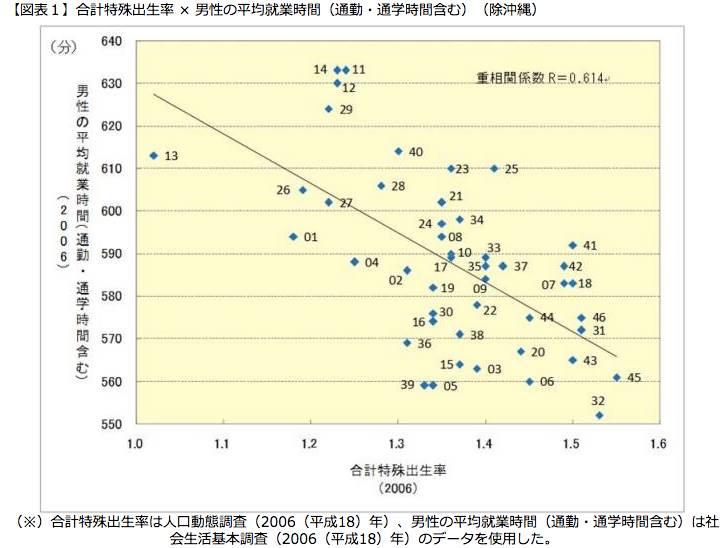 (出典:厚生労働省 統計データで見た少子高齢社会の調査研究結果について)