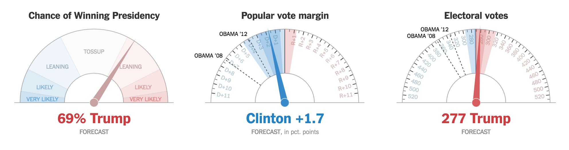http://www.nytimes.com/elections/forecast/president?action=click&pgtype=Homepage&clickSource=story-heading&module=span-abc-region&region=span-abc-region&WT.nav=span-abc-region