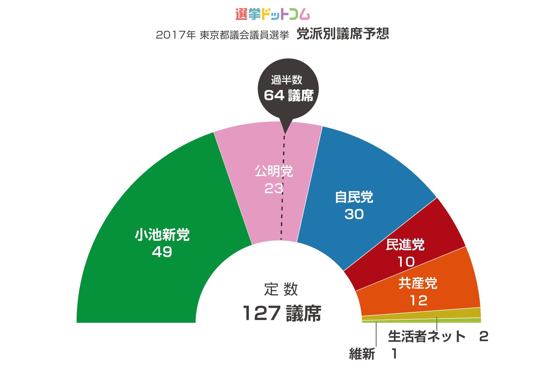 2017年東京都議会議員選挙 党派別議席予想(選挙ドットコム)