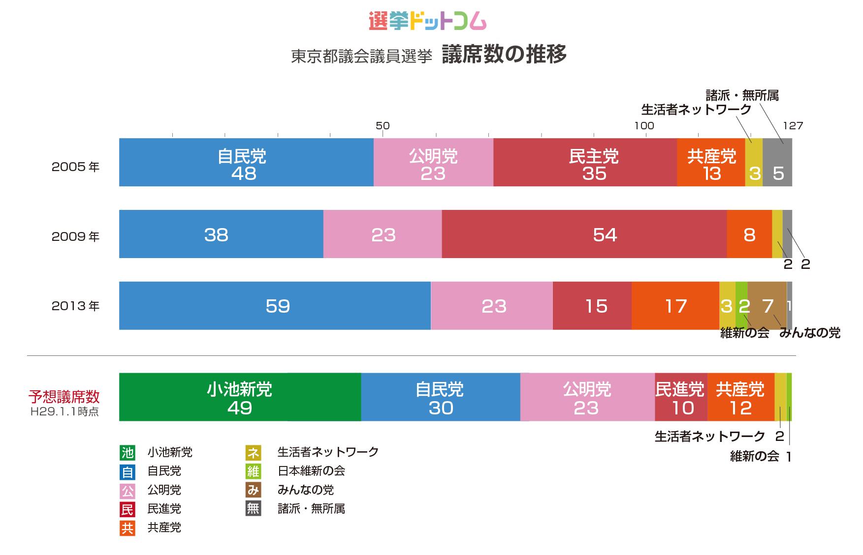 2017年東京都議会議員選挙 議席数の推移(選挙ドットコム)