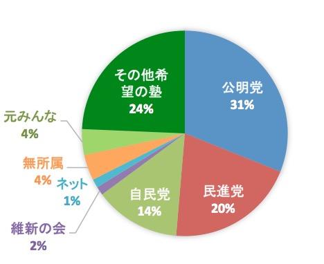 都民ファースト予定候補の出身政党等割合