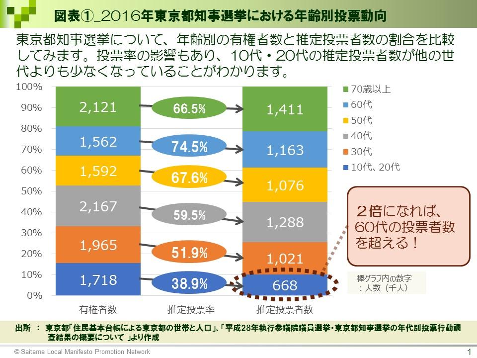 2016年東京都知事選挙における年齢別投票動向