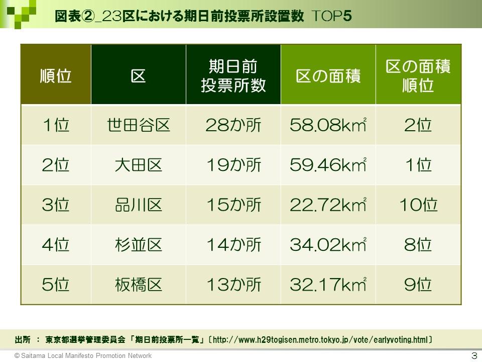 【選挙ドットコム様】図表②_23区における期日前投票所設置数 TOP5