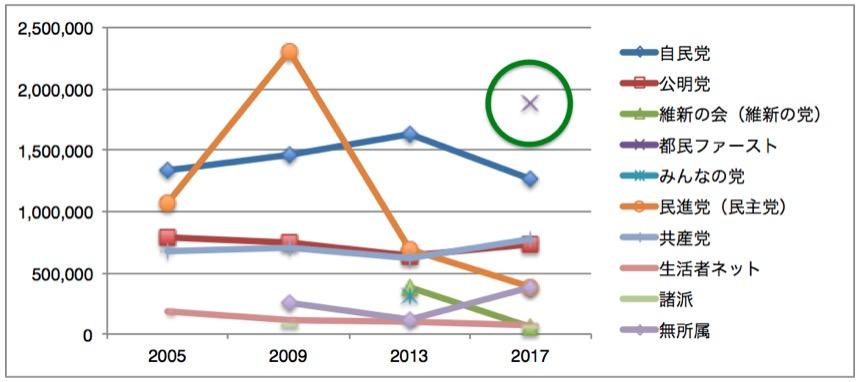 東京都議会議員選挙における各党獲得票数の推移(高橋亮平作成)