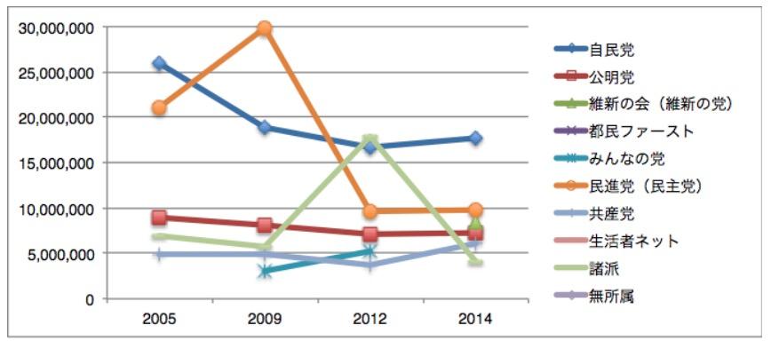衆議院総選挙(比例)における各党獲得票数の推移(高橋亮平作成)