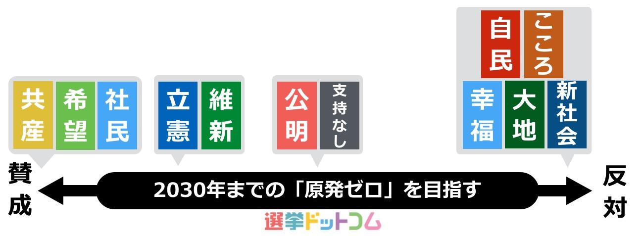 7原発ゼロ