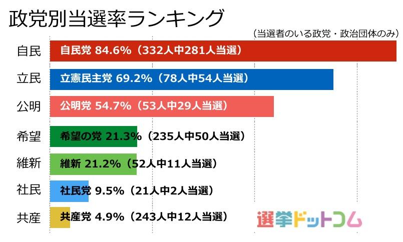 政党別「当選率」1位は自民85%。...