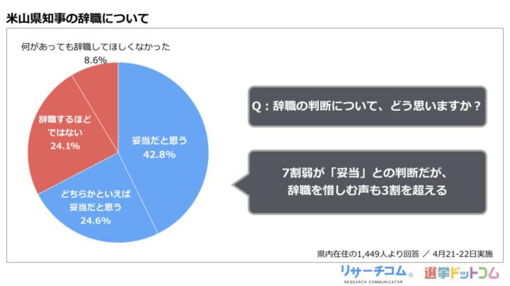 新潟県次期知事選、与野党の支持はほぼ互角。原発再稼働反対は7割超|リサーチコム緊急世論調査