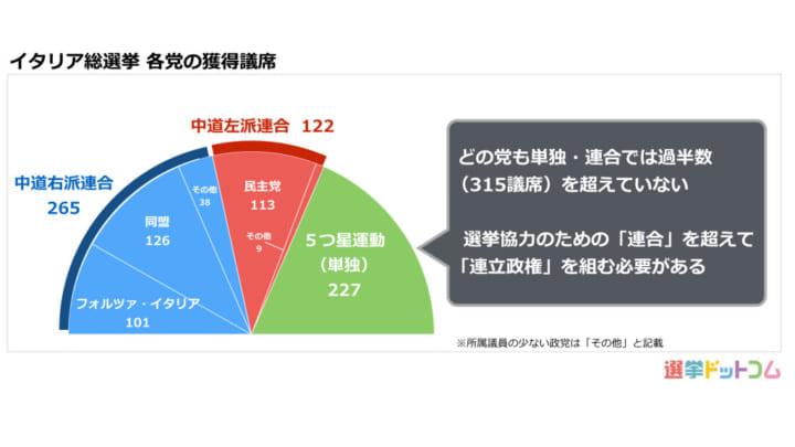 総選挙でどの政党も過半数を超えなかったイタリア。連立交渉 ...