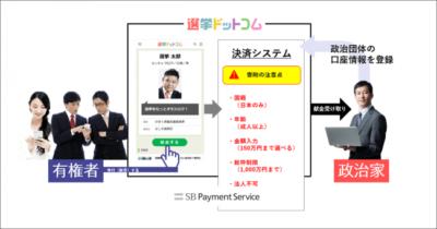 選挙ドットコムは日本初! 国会議員だけでなく地方議会議員・首長、全ての政治家に献金ができる「ネット政治献金」サービス提供へ