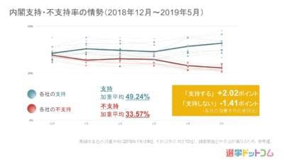 2019年5月世論調査まとめ|与党支持率はやや上昇