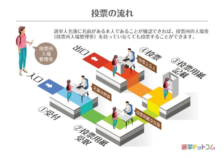参議院 選挙 2019 期 日前 投票