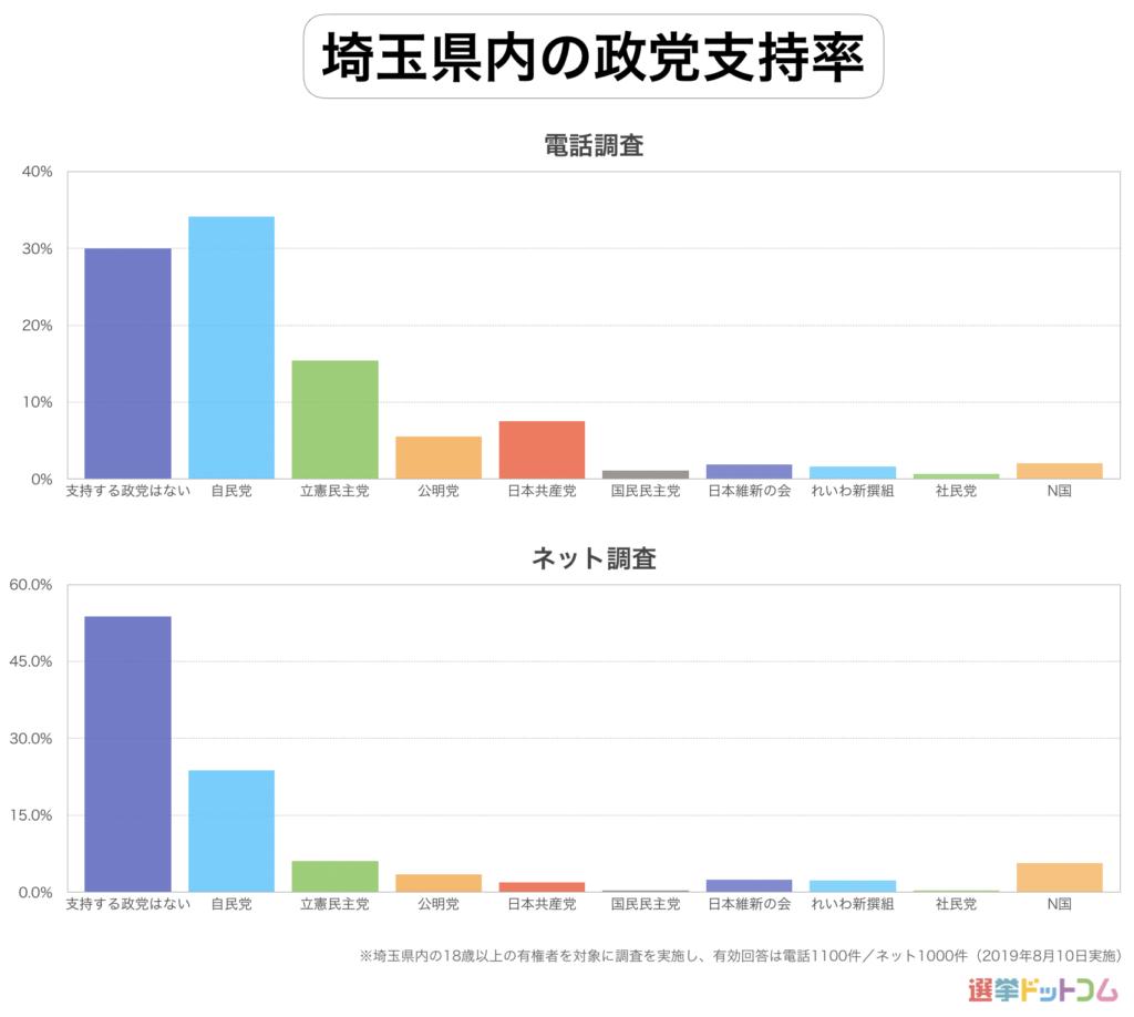 埼玉県内の政党支持率