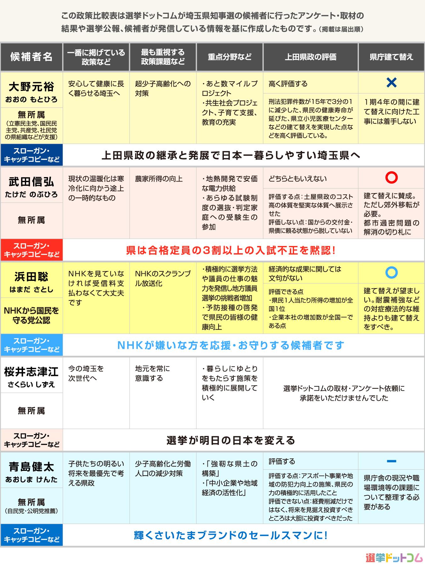 埼玉 県 知事 選挙 立候補 者