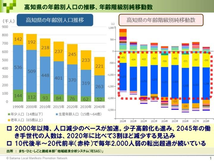 高知県知事選挙の投票に行く前に知りたい10の数字 前回の投票率は ...