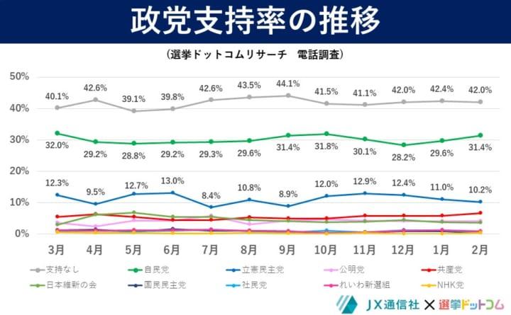 2021年2月選挙ドットコムリサーチ政党支持率の推移