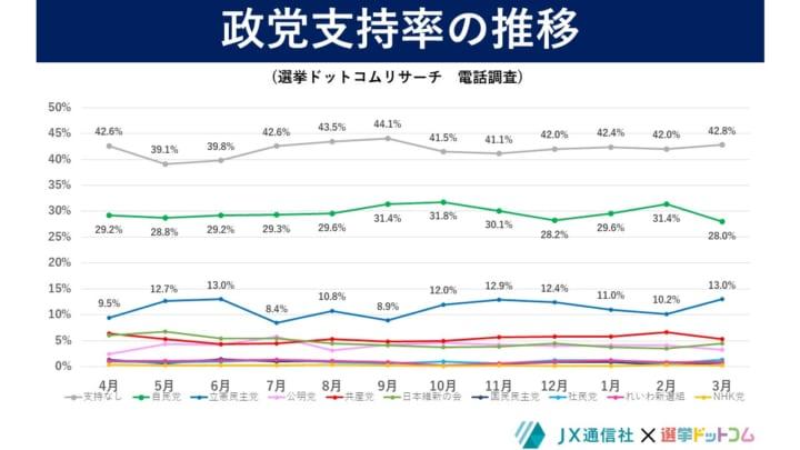 2021年3月選挙ドットコムリサーチ政党支持率の推移電話調査