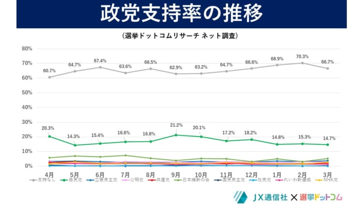 2021年3月選挙ドットコムリサーチ政党支持率の推移ネット調査