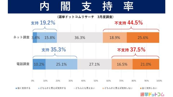 2021年3月選挙ドットコムリサーチ内閣支持率