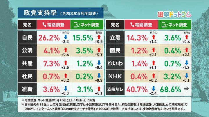 2021年5月調査政党支持率