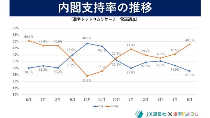 2021年5月調査内閣支持率の推移