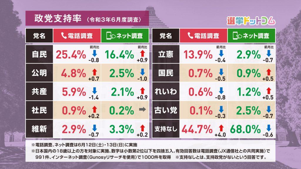 率 最新 支持 政党 【菅義偉】菅内閣支持率また最低を更新 読売調査37%で6ポイント低下|日刊ゲンダイDIGITAL