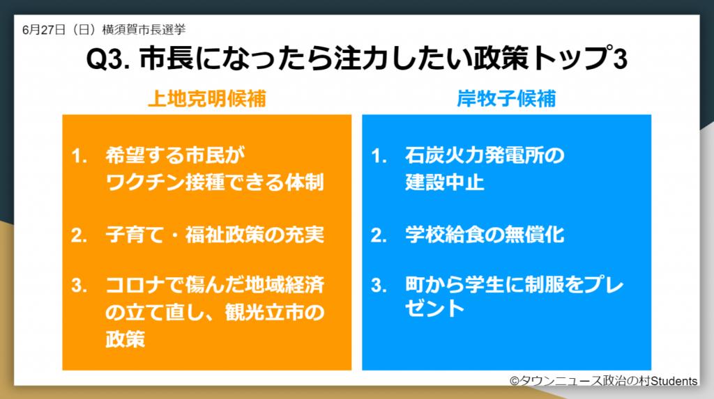 選挙ドットコム2021年横須賀市長選挙 市長になったら注力したい政策