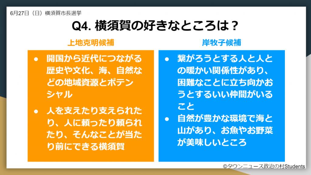 選挙ドットコム2021年横須賀市長選挙 横須賀の好きなところ