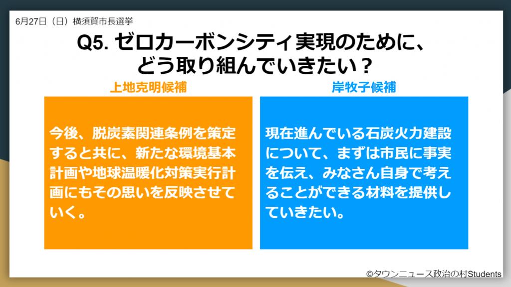選挙ドットコム2021年横須賀市長選挙 ゼロカーボンシティ実現に向けて