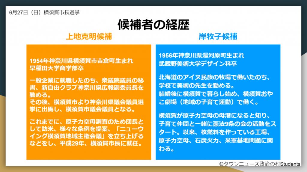 選挙ドットコム2021年横須賀市長選挙 候補者の経歴